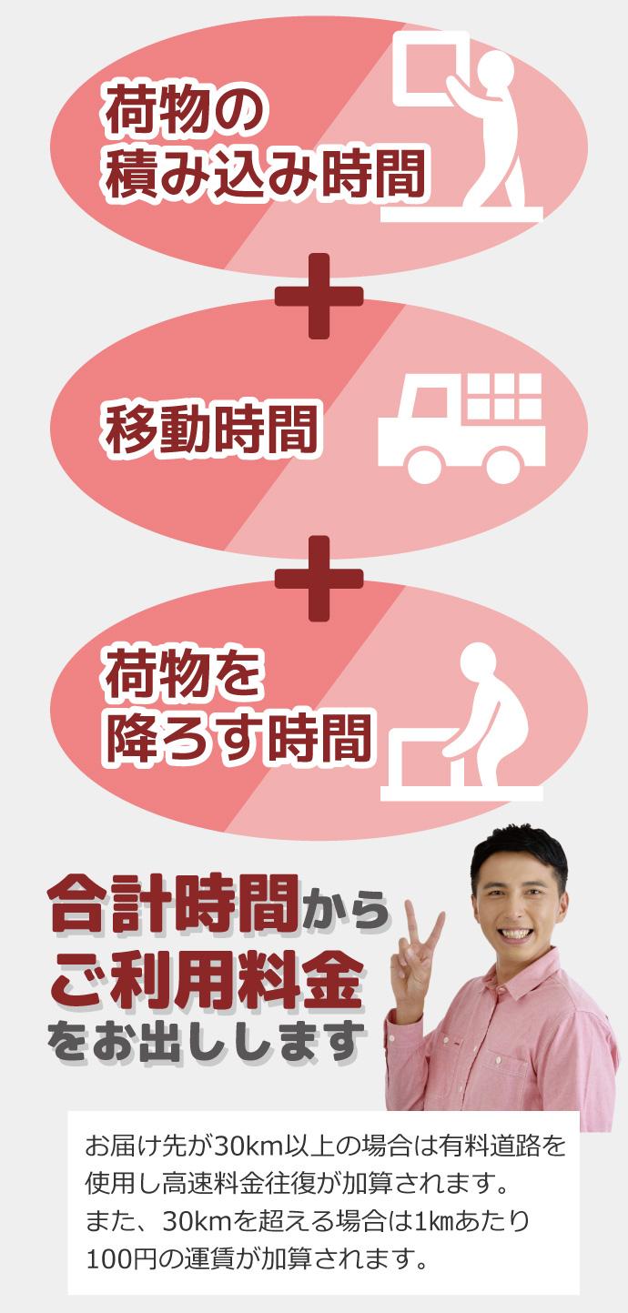 積み込み+移動+おろしの合計時間から利用料金を出します。